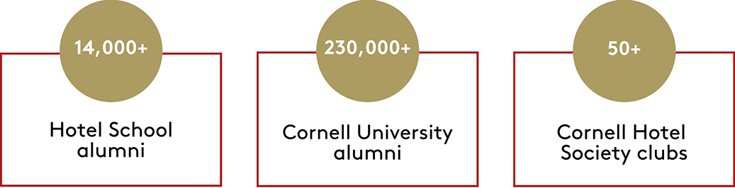 Infographic: 14,000+ Hotel School alumni, 230,000+ Cornell alumni, and 50+ Cornell Hotel Society clubs