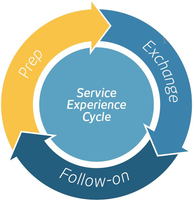 Service Experience Cycle