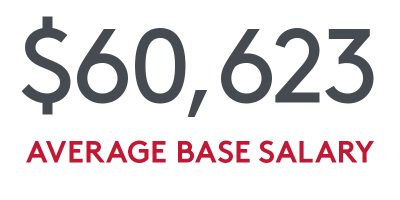 $60, 623 Average Base Salary