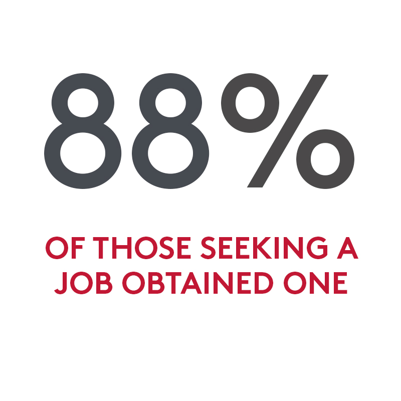 88% of those seeking a job obtained one