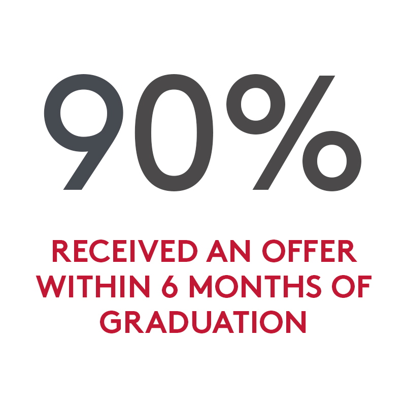 90% received an offer within 6 months of graduation