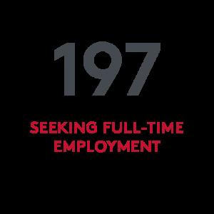197 SHA graduates were seeking full-time employment
