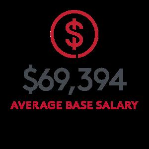 $69,394 base salary. Average reported by employed SHA graduates