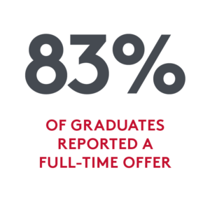 Statistic: 83% of graduates reported a full-time offer