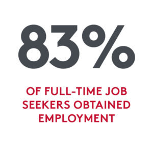 Statistic: 83% of full-time job seekers obtained employment