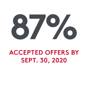 87% of SHA graduates accepted a full-time offer by September 30, 2020