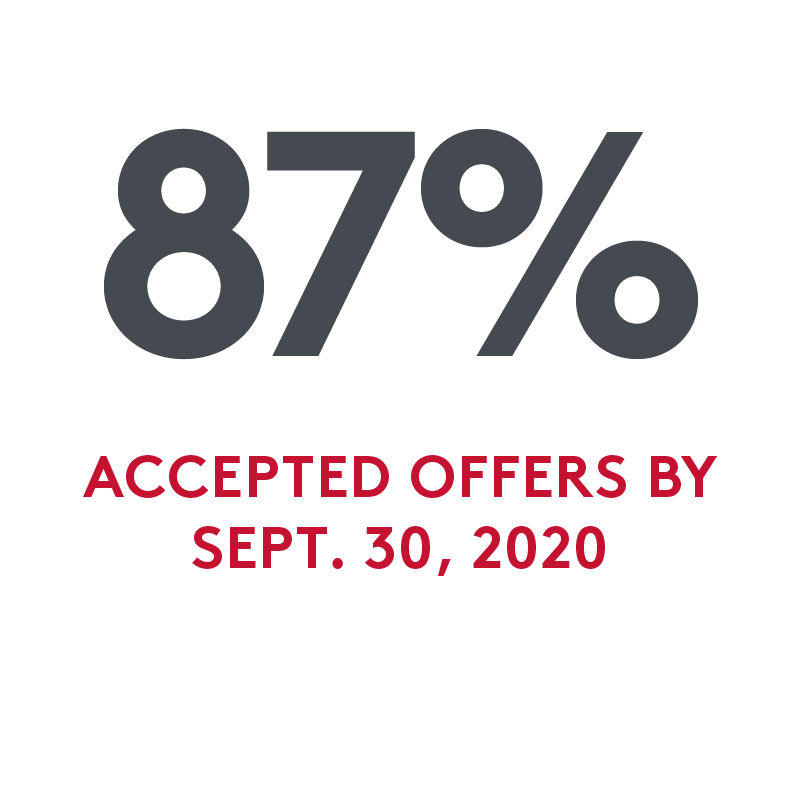 87% accepted offers by Sept. 30, 2020