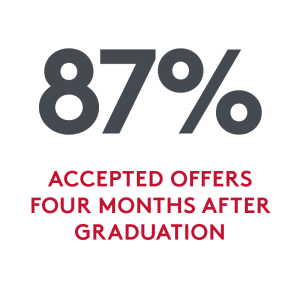 87 percent of graduates accepted full-time offers within four months of graduation