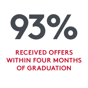 statistic: 93 percent of graduates received offers within four months of graduation
