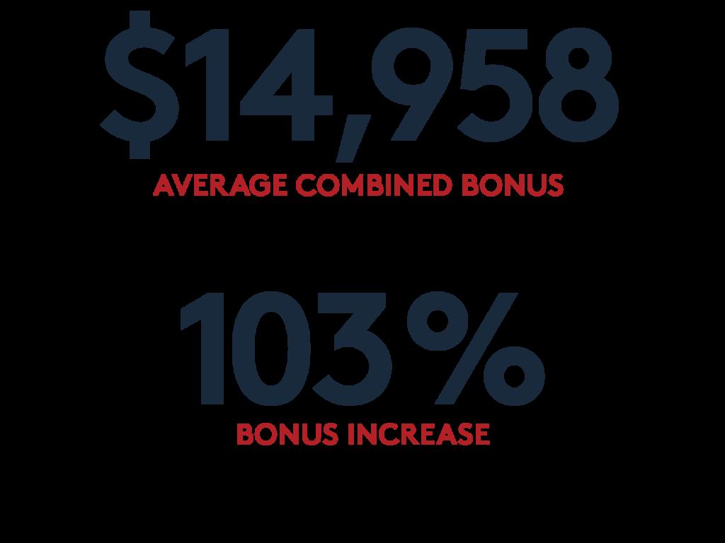 Stat 1: $14,958 average combined bonus Stat 2: 103% bonus increase over class of 2019; includes relocation compensation