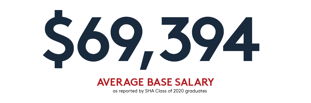 $69,394 Average base salary as reported by 2020 graduates
